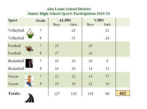 2019-20 ALSD Junior High School Sports Participation